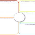 Cahier outil interactif: Ardoises de multiplication